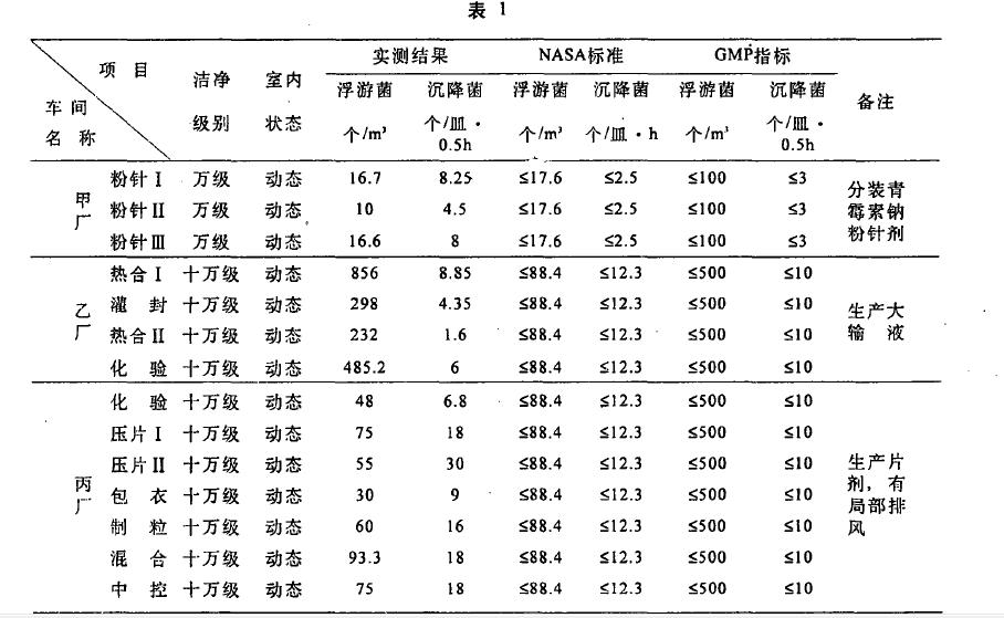 沉降菌和浮游菌检测后的对比表